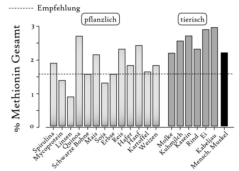 methionin gehalt foods_Methionine content of plant- and animal-b