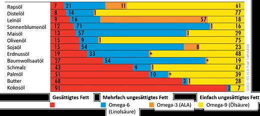 omega-3 omega-6 öle