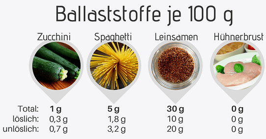 Leinsamen Ballaststoffe